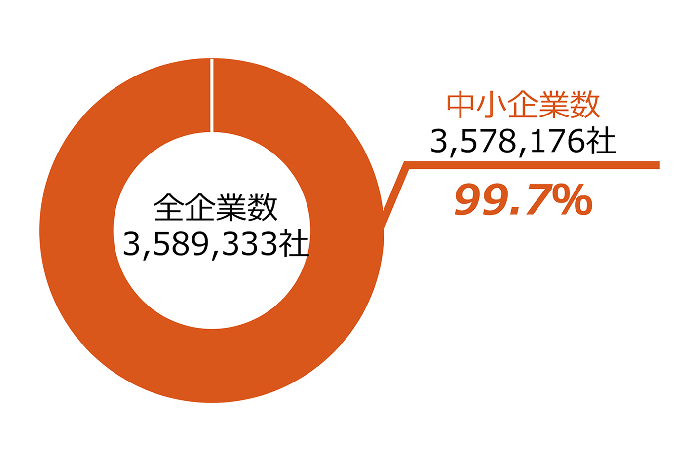 中小機構 日本を支える中小企業 日本の企業数の円グラフの画像。