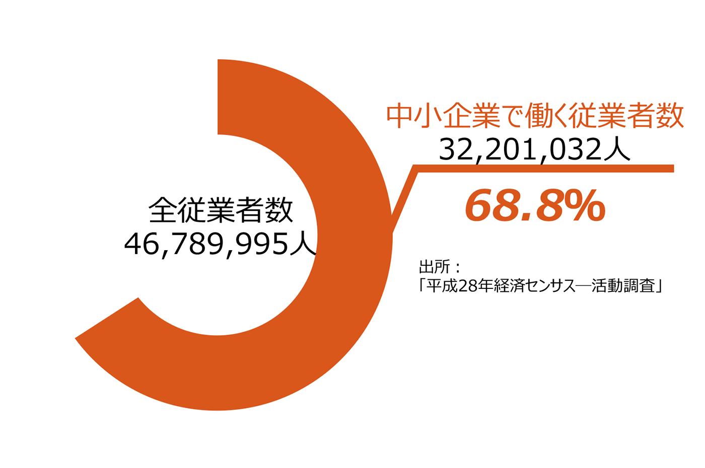 日本を支える中小企業:中小機構